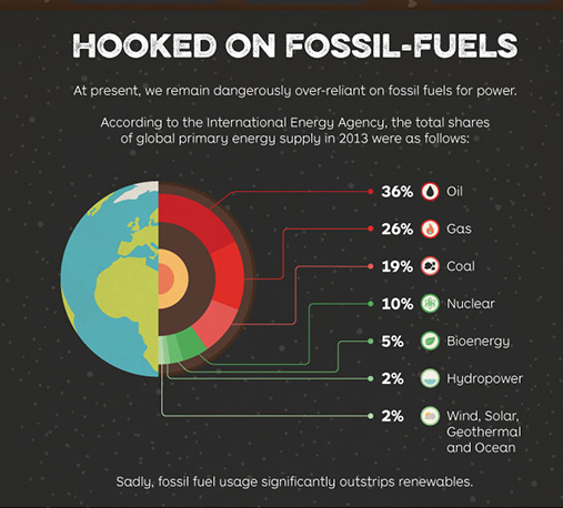 fossilfuelsinfographic