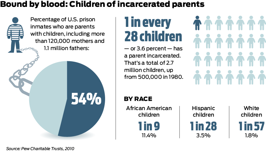 BoundByBlood_ChildrenOfIncarceratedParents_Infographic