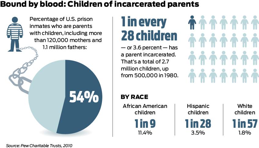 BoundByBlood_ChildrenOfIncarceratedParents_Infographic