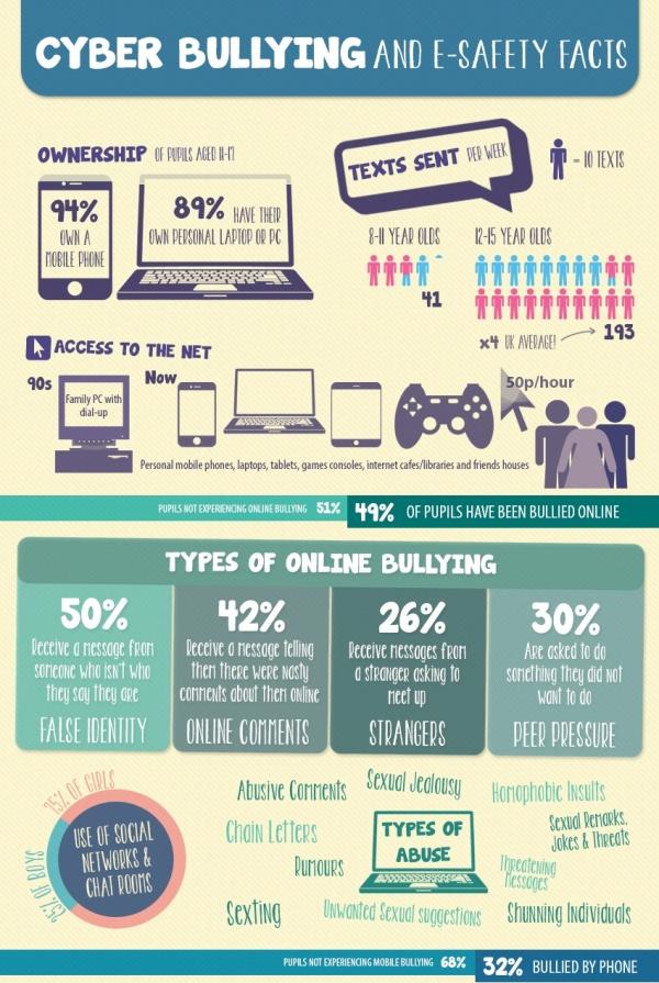 CyberbullyingInfographic_crop