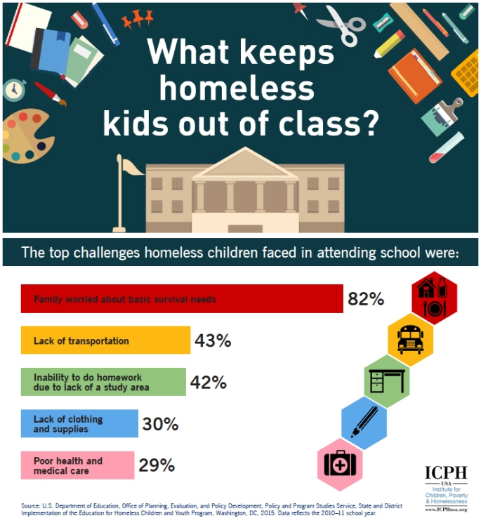 What keeps homeless kids out of class