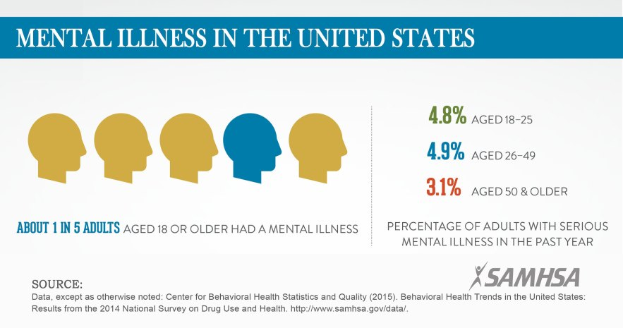SAMHSA_MentalIllness_Infographic